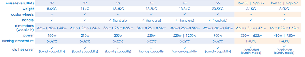 Dehumidifier Size Comparison Chart