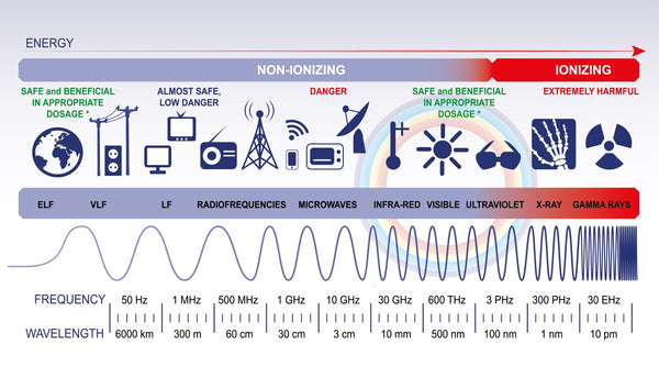EMF ionizing and non ionizing radiation chart cell phone towers