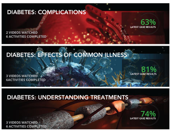 Diabetes Triple Pack B: Common Illness - Complications - Understanding Treatments