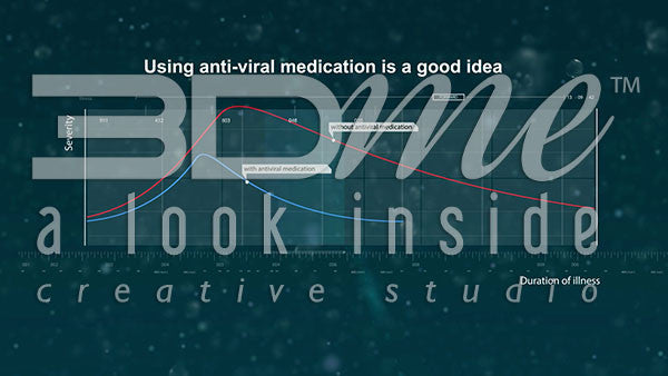 What does anti-viral medication do?