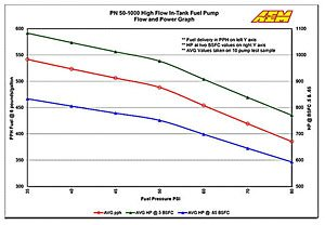AEM 320LPH High-Flow In-Tank Electric Fuel Pump