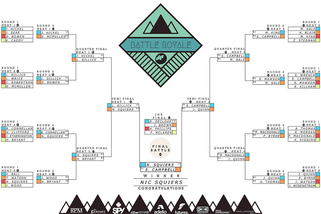 DP Surfboards Battle Royale Results 2015