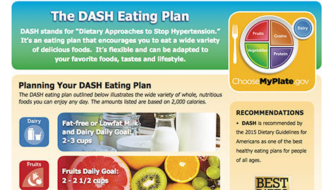 All about the DASH Eating Plan
