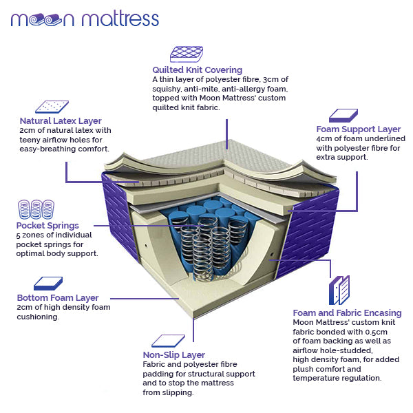 Moon Mattress Original - Queen