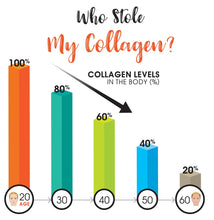 Load image into Gallery viewer, Marine Collagen Capsules. 67-Day Supply. Mercury Free, No Fish Aftertaste. 270 Collagen Pills w/ Type 1 Hydrolyzed Collagen Peptides Powder