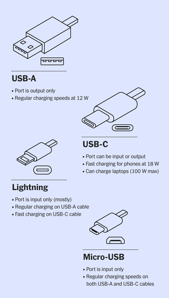 types of charger