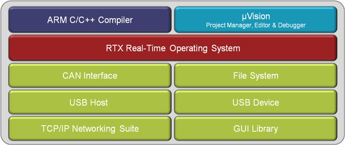 Building Advanced Applications on Cortex-M Devices using Keil MDK-ARM  Middleware