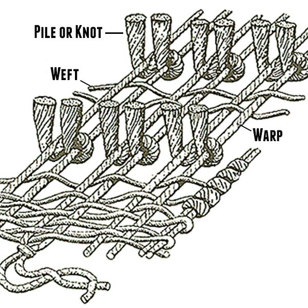 Types Of Rugs And Weaving Techniques Nw Rugs Amp Furniture