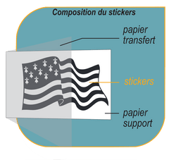 composition sticker breton