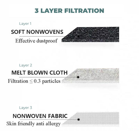 3 Layer filtration