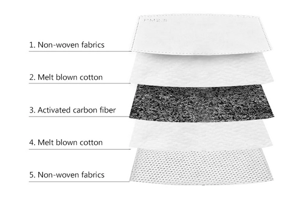 5 Layer Filter - Cotton Non Woven Fabric PM2.5