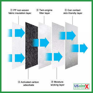 1 unit of N95 5 Layers Mask with Respirator Reusable