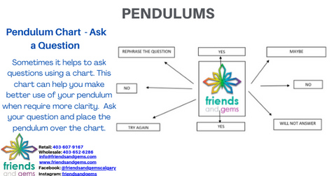 Now you can proceed to ask questions you do not know already have answers for and for which you are seeking clarification or further information, but please remember you need to phrase in the form of yes/no or use a pendulum chart.