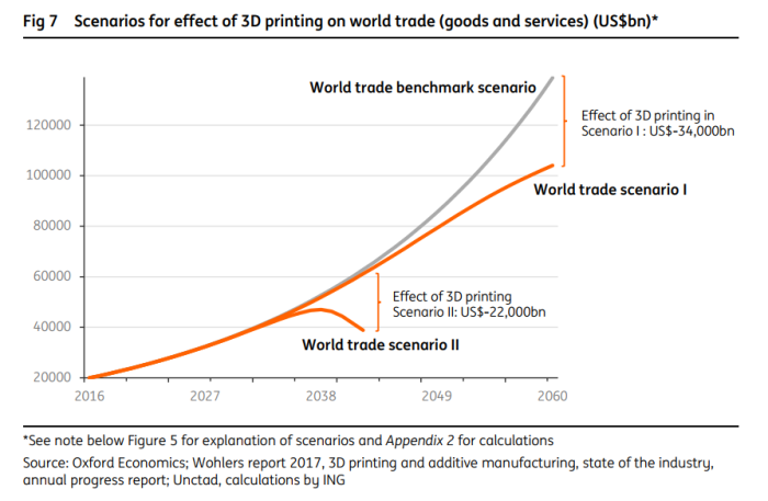3D printing to wipe out 25% of world trade by 2060 – report