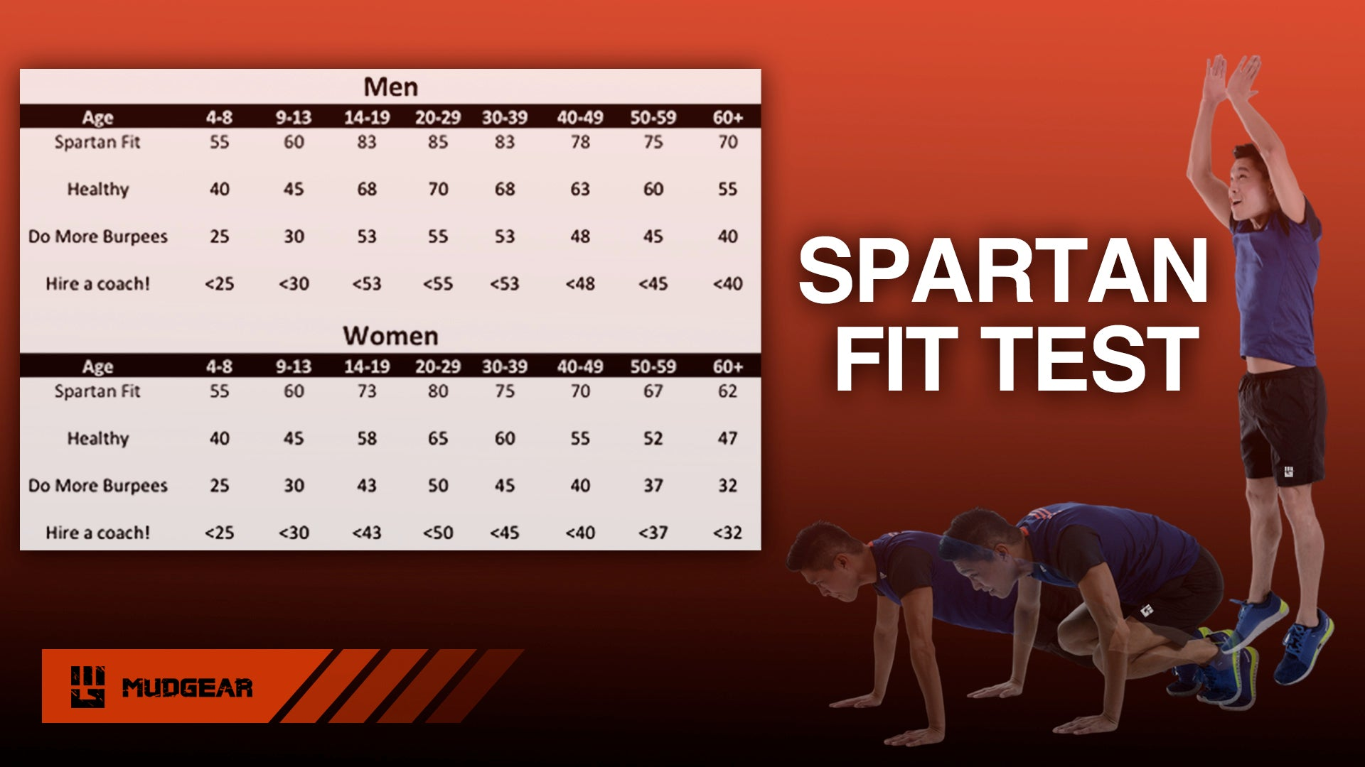 Table of Spartan Fit Test Interpretation