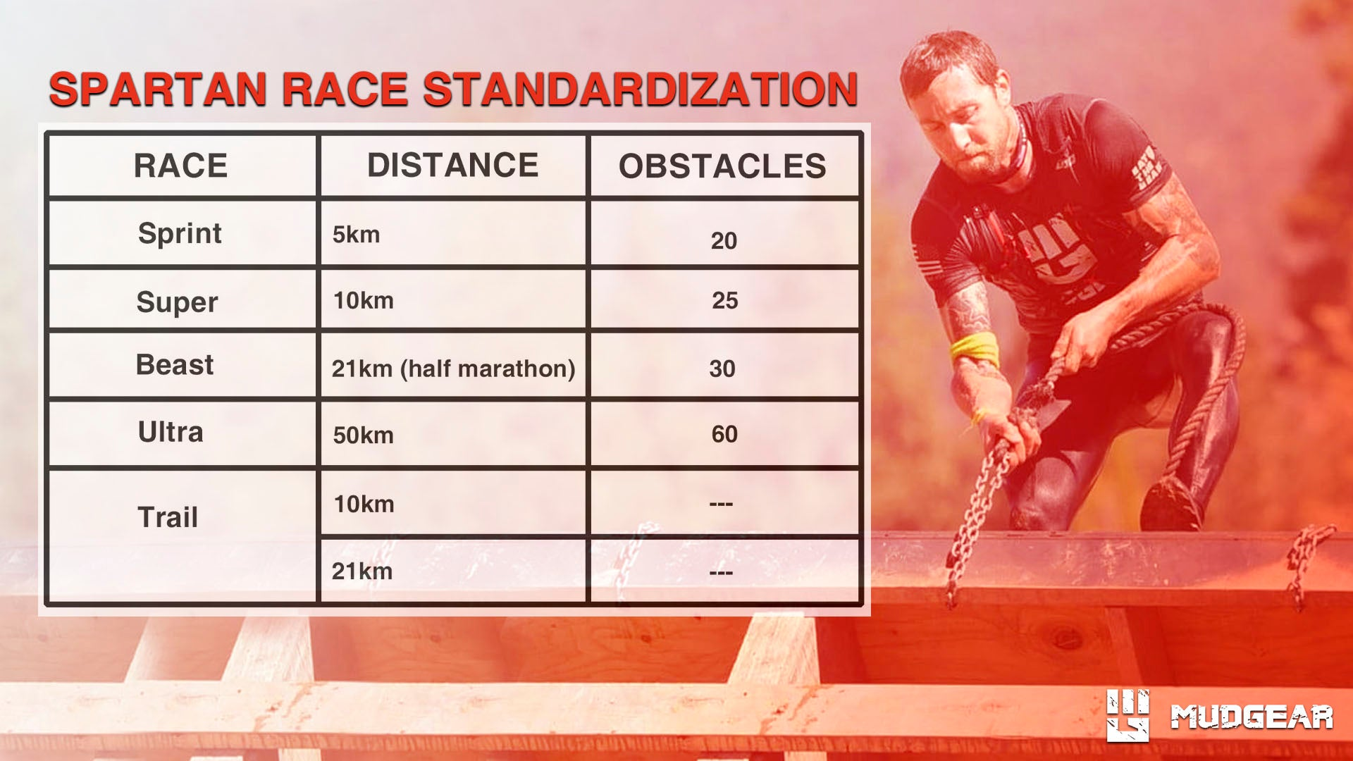 Table of Spartan Race Standardized Distance and Number of Obstacles