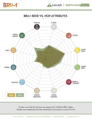 BRU-1 Hop Profile and Data Sheet