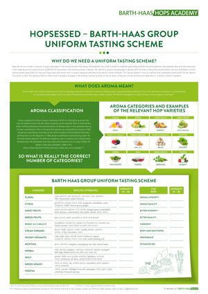 Uniform Tasting Scheme Aroma Standards Kit