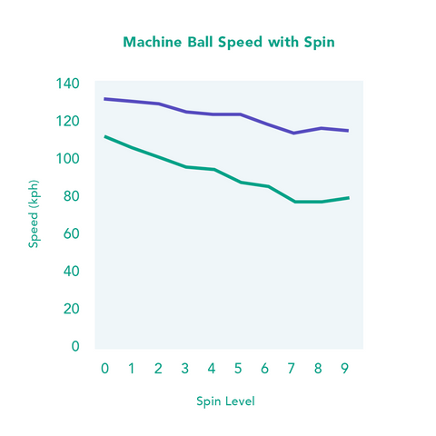 High speed graph