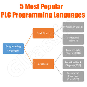Five Popular PLC Programming Languages You Need to Know