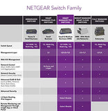NETGEAR 52-Port Gigabit Pro PoE Switch