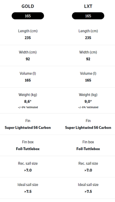 JP Super Lightwind Specifications
