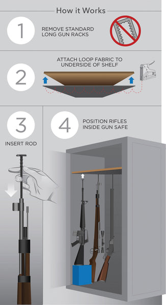 Rifle Rods Installation instructions infographic