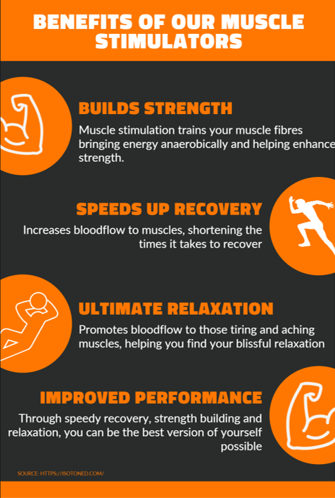 Benefits of our muscle stimulators. Builds strength. Muscle stimulation trains muscles bringing energy anaerobically. Speeds up recovery. Increases bloodflow to muscles.Ultimate Relaxation. Helps aching muscles. Improved performance. Be the best you.