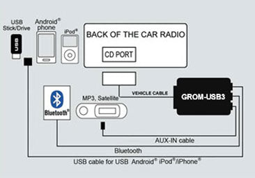 BMW and MINI 1998 - 2006 - GROM USB Bluetooth Android iPhone iPod adapter