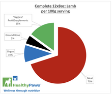 Load image into Gallery viewer, HP LAMB COMPLETE PATTIES 12 X 8OZ