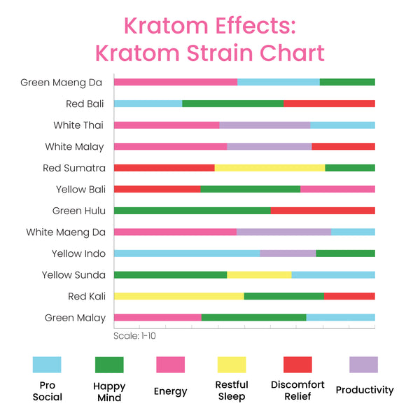 Kratom strain chart depicting different types of kratom strains and their various kratom effects