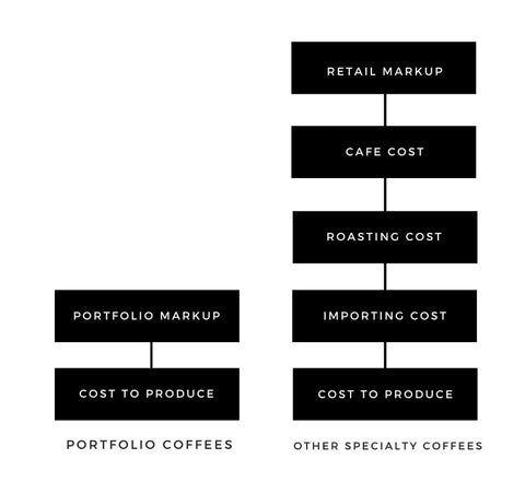 A chart comparing the costs involved in the traditional supply chain versus Portfolio supply chain, showing how Portfolio is able to keep the coffee price low