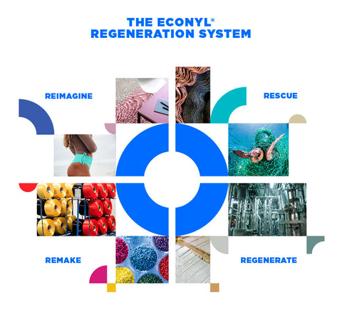 ECONYL® regenerated nylon process to create sustainable swimwear fabrics