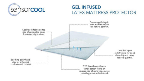 Cloudland Cool Touch Gel Infused Latex Mattress Topper - Queen Bed