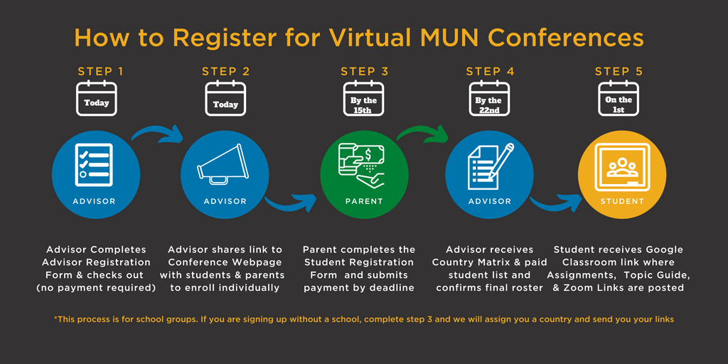 How to Register for Virtual Model United Nations Conference