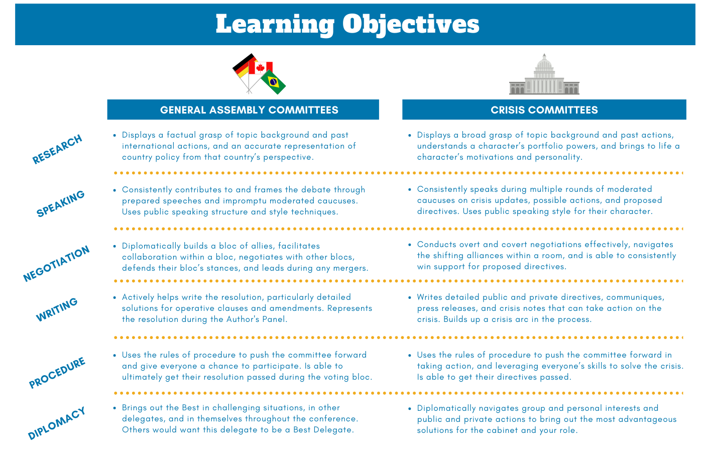 VMUNC Learning Objectives
