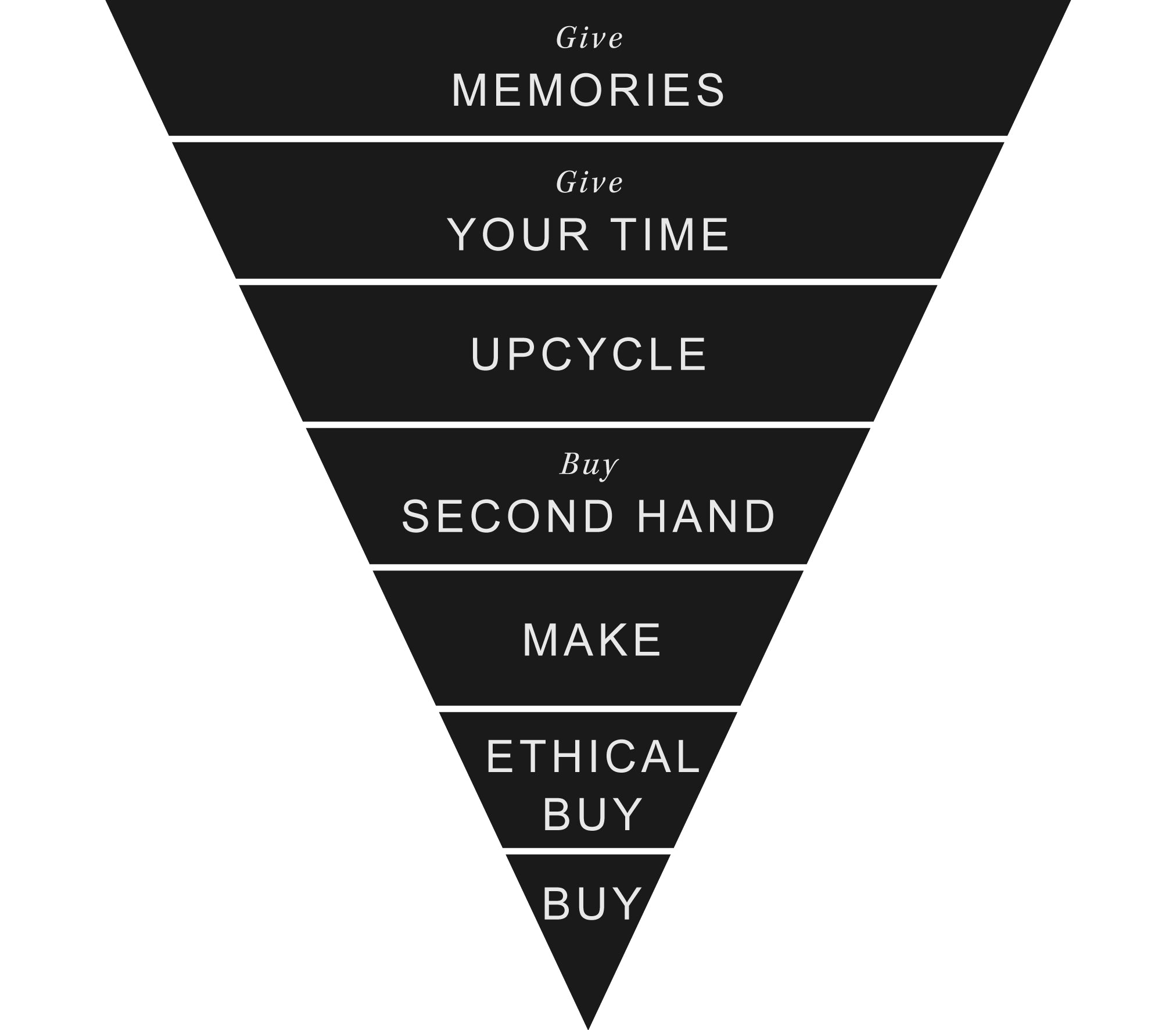 Ethical Hierarchy of Gift Giving