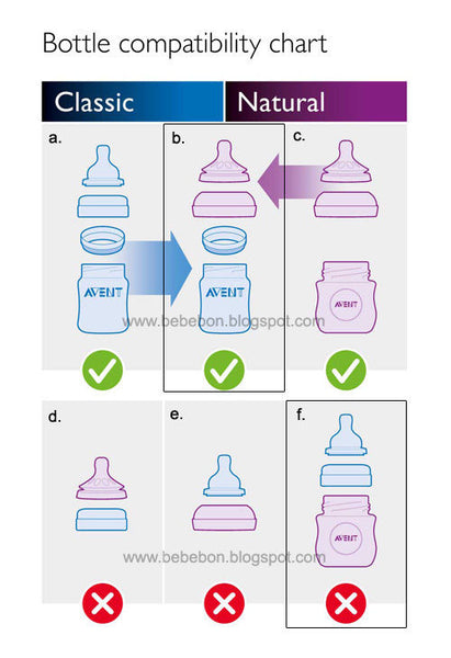Avent - Natural Feeding Bottle 0 Month Teats CLEAR 125ML 2 PACK Newborn Baby