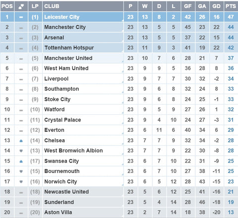Nice day sports epl table 24 january 2016 have a nice for League table 2016