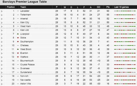 full premier league table home and away