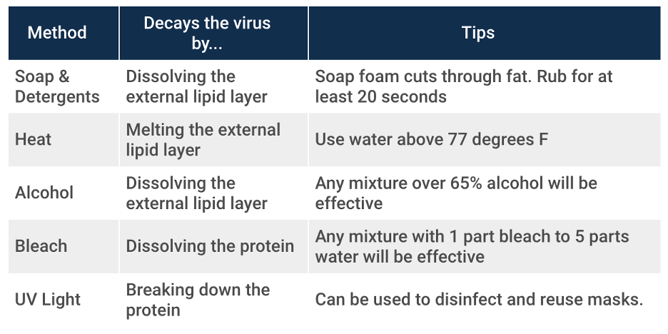 methods to decay the covid virus