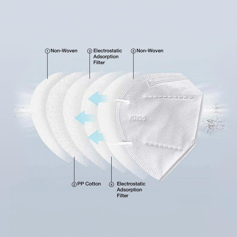 Face Mask KN95, 10Pcs per Bag