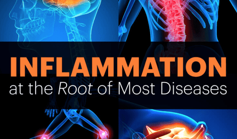 inflammation points