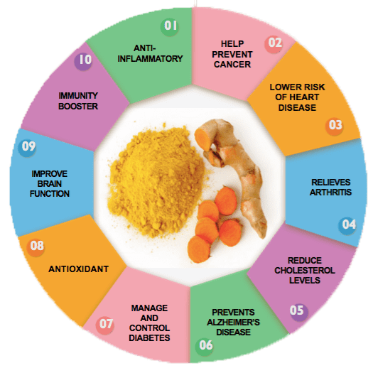 health-benefits-of-turmeric_copy-min.png?7689643443099226197