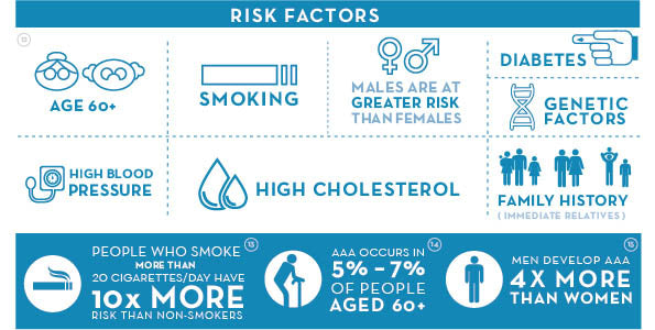 causes of high cholesterol