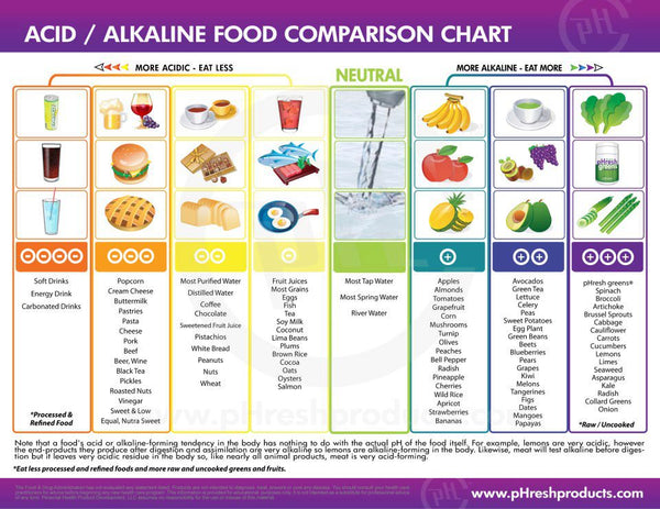 Apple Cider Vinegar Alkaline pH Chart
