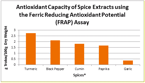 antioxidant spice comparison chart