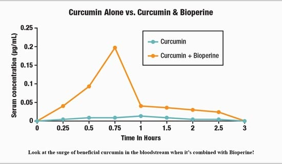 turmeric comparison chart with bioperine