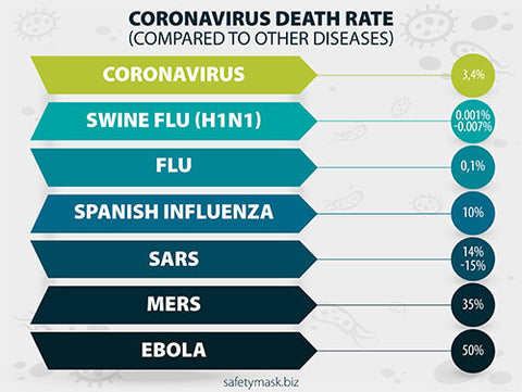 coronavirus death rate infographics
