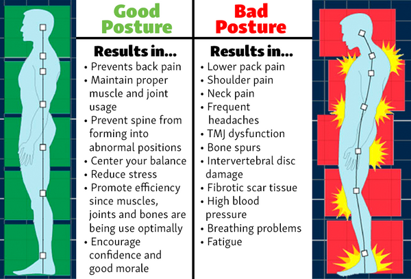 Good versus bad posture table.